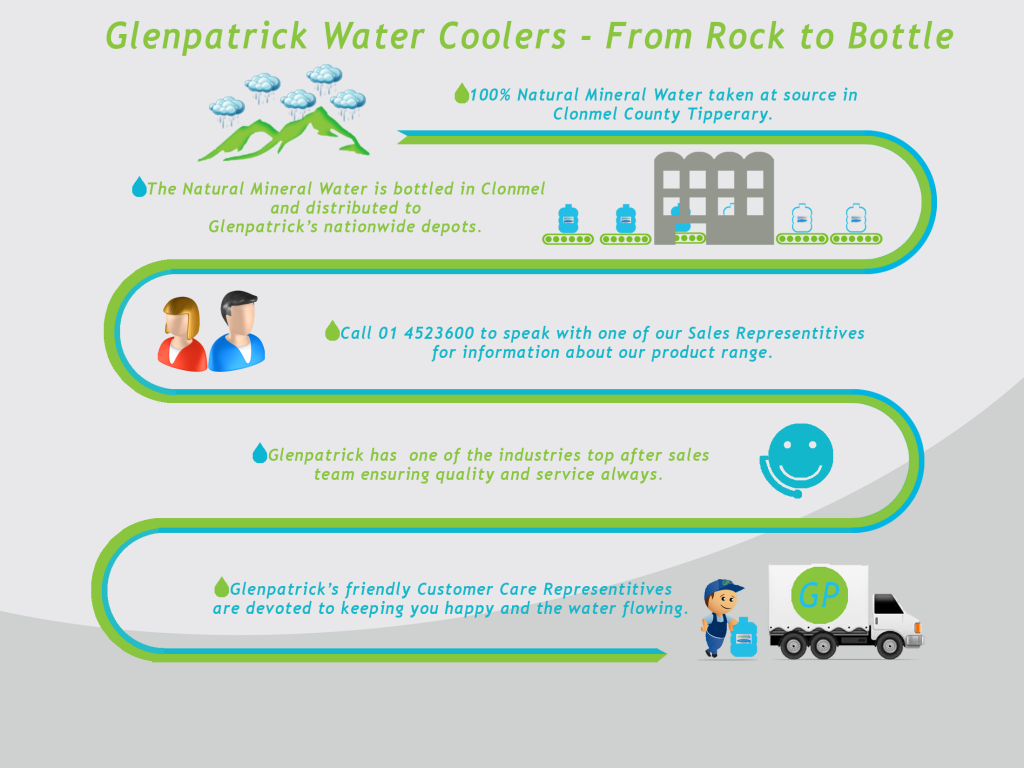 Water Cooler Infographic